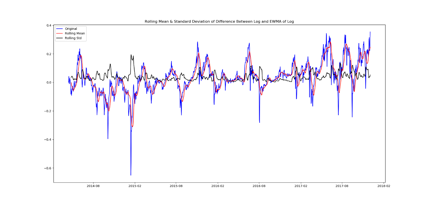 Using Quandl Bitcoin Data to Build a Time Series Forecast in Python