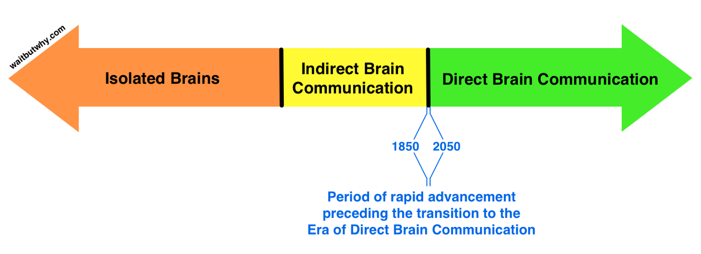Figure 6: Tim Urban stating that we are currently on the verge of the direct brain-to-brain communication era (Screenshot, Urban, 2017)