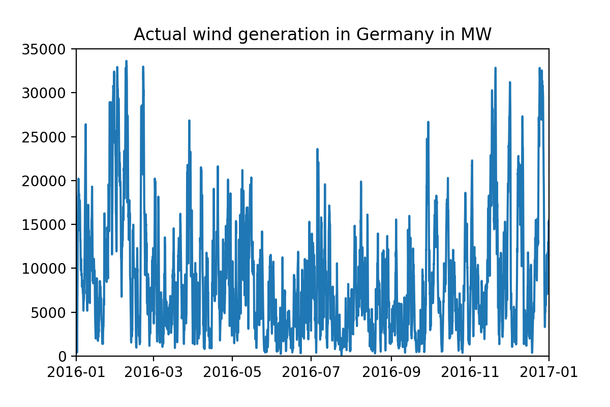 Predicting wind and solar generation from weather data using Machine