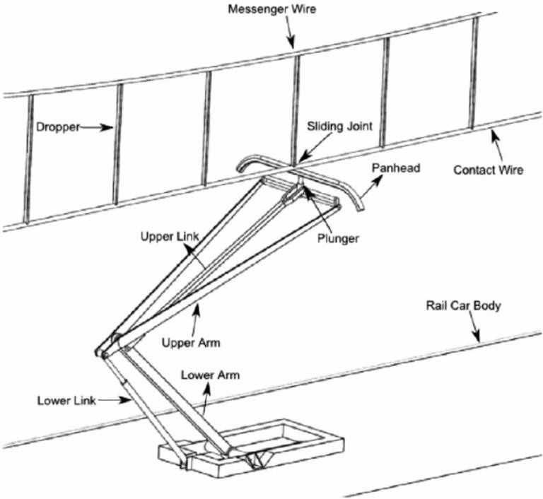 what is pantograph  how they are used in electric rail engines