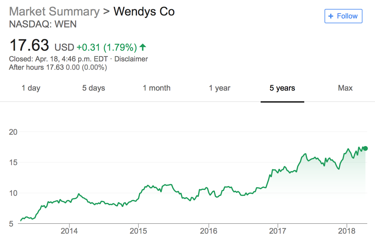 From serving fresh beef to fresh raps: A Wendy's Social Media Analysis