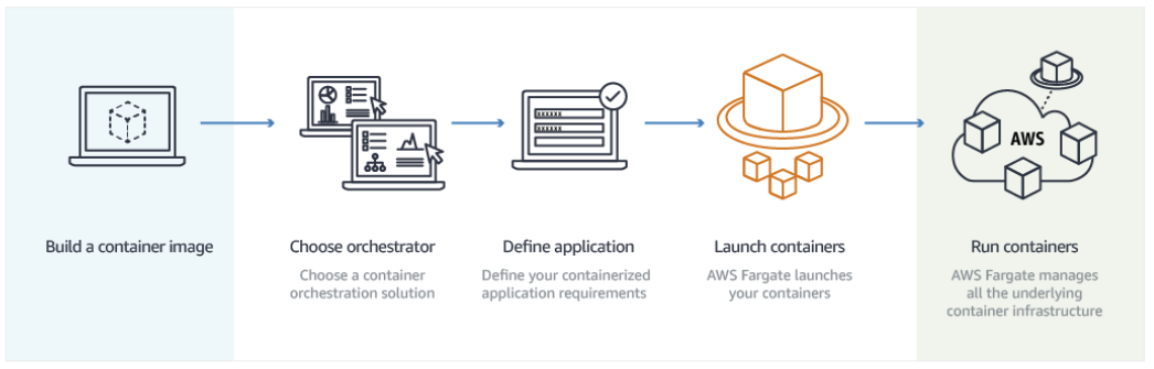 Dockerizing and Deploying a  NET Core Application to AWS ECS Fargate