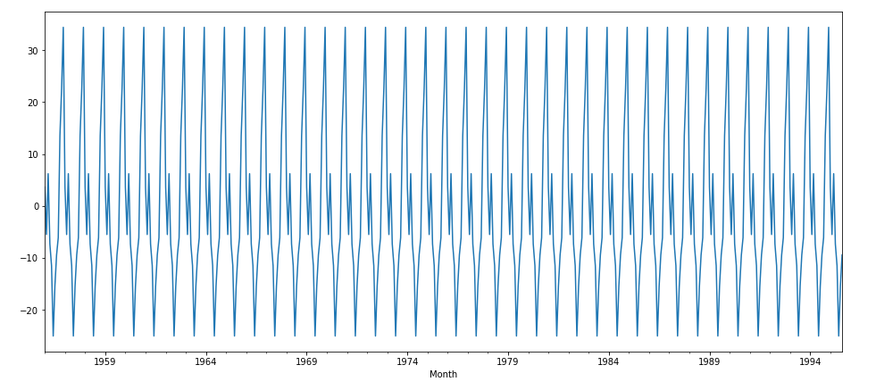 Time Series Forecasting — ARIMA, LSTM, Prophet with Python