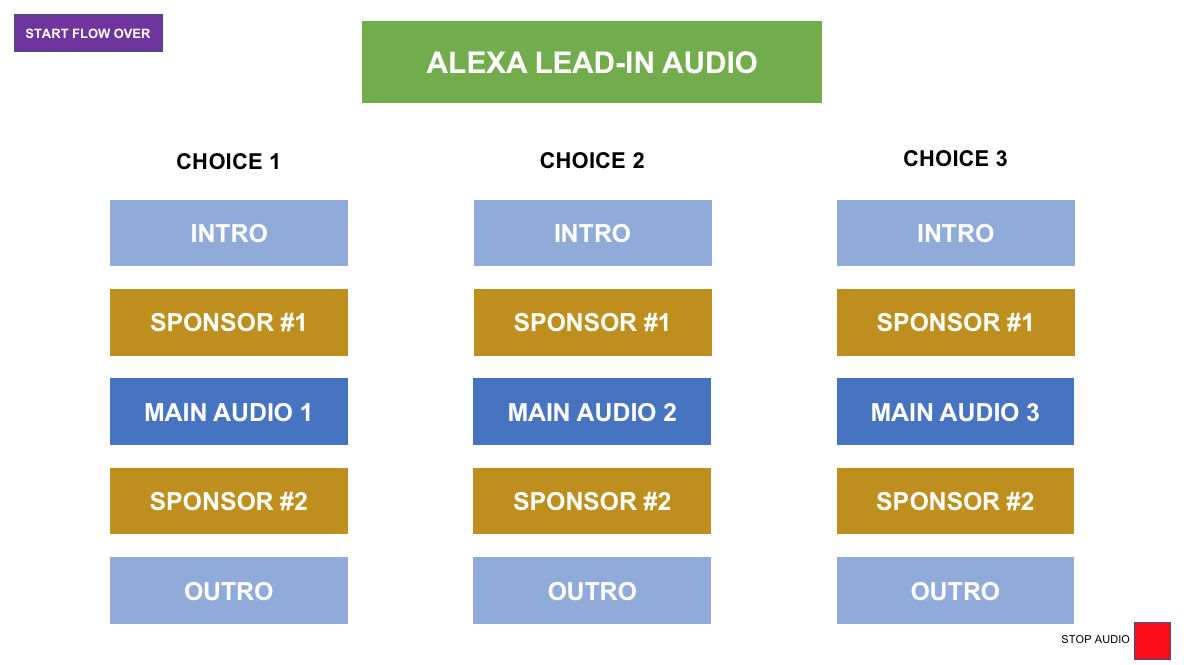 How To Prototype For Audio-Rich Voice Experiences Without Really Trying