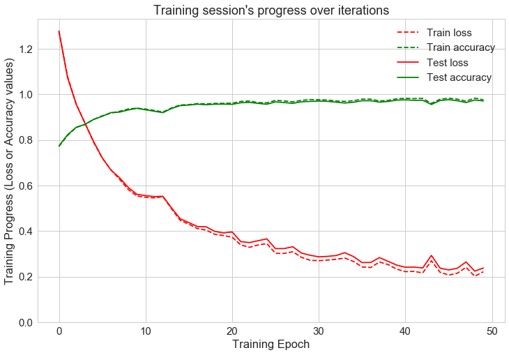 Human Activity Recognition using LSTMs on Android — TensorFlow for