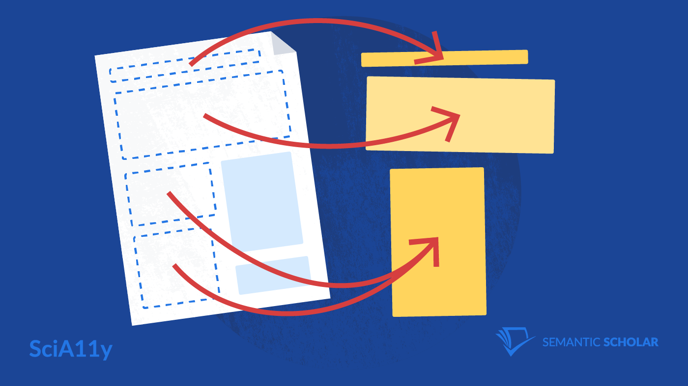 A drawing of different components of a scientific paper identified as blocks. The content of these blocks are extracted and reorganized. Paper snippets are represented as yellow blocks on a dark blue background with the text SciA11y and Semantic Scholar in the lower corners.