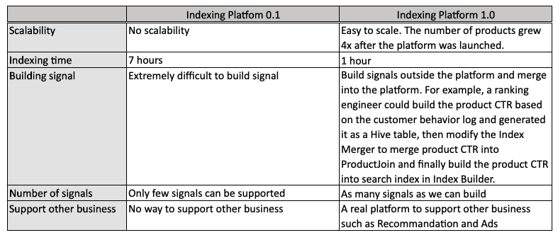 A comparison table between Indexing Platform 0.1 and Indexing Platform 1.0