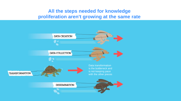 Data transformation is not keeping pace with data creation and dissemination, which stifles knowledge proliferation
