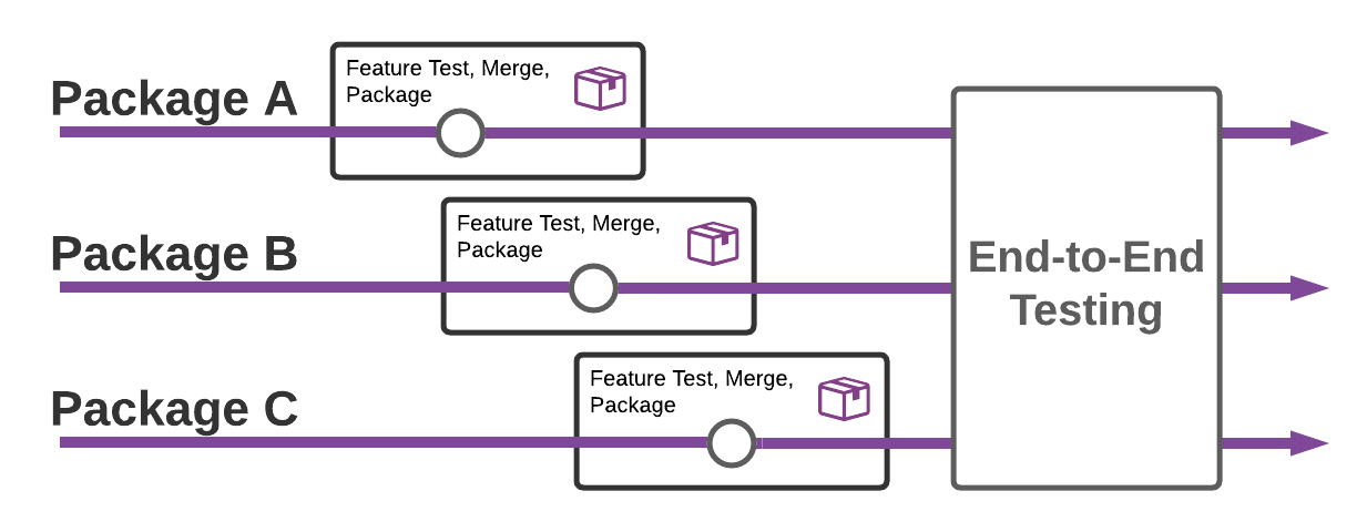 Diagram of first generation packaged based software development lifecycle