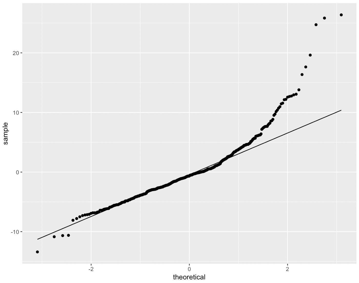Verifying the Assumptions of Linear Regression in Python and R