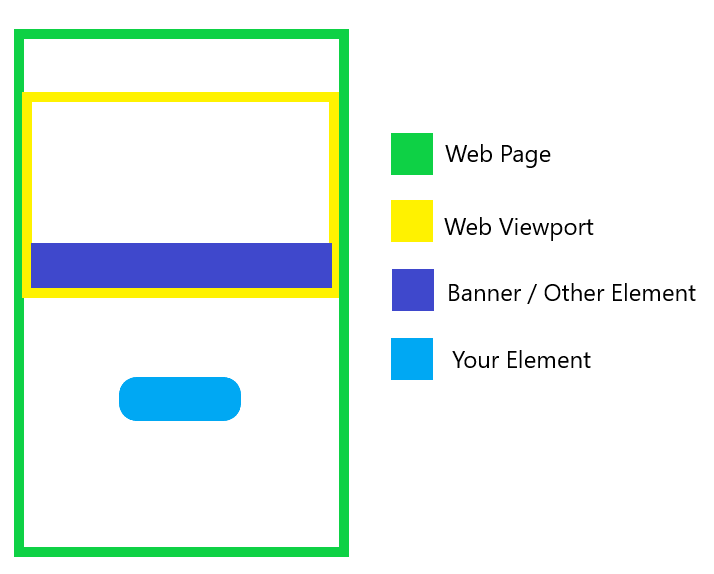 Illustration of an element in a web page that might not be within the viewport or is obstructed by other elements.