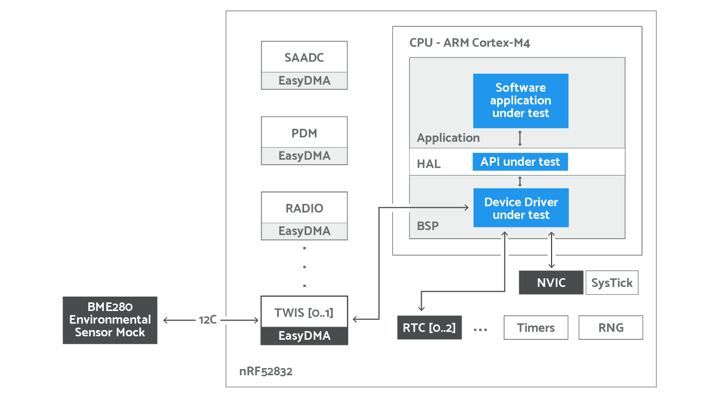 How To Automate Device Drivers Testing In IoT Embedded Software Projects