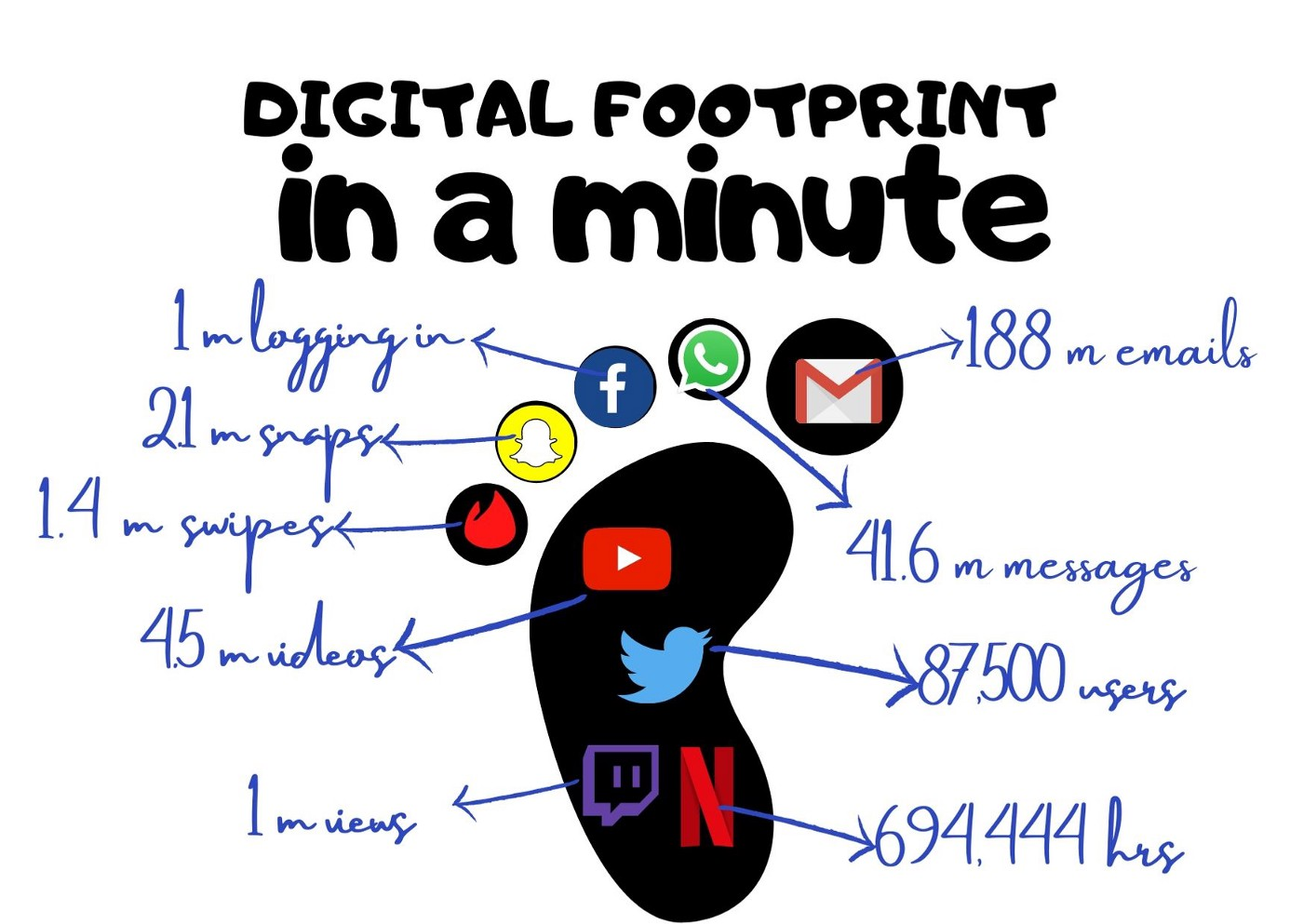 Image of a foot with data of different social media per minute consumption