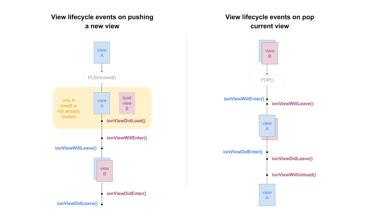 Ionic 4 and the Lifecycle Hooks in Angular - Paul Stelzer - Medium