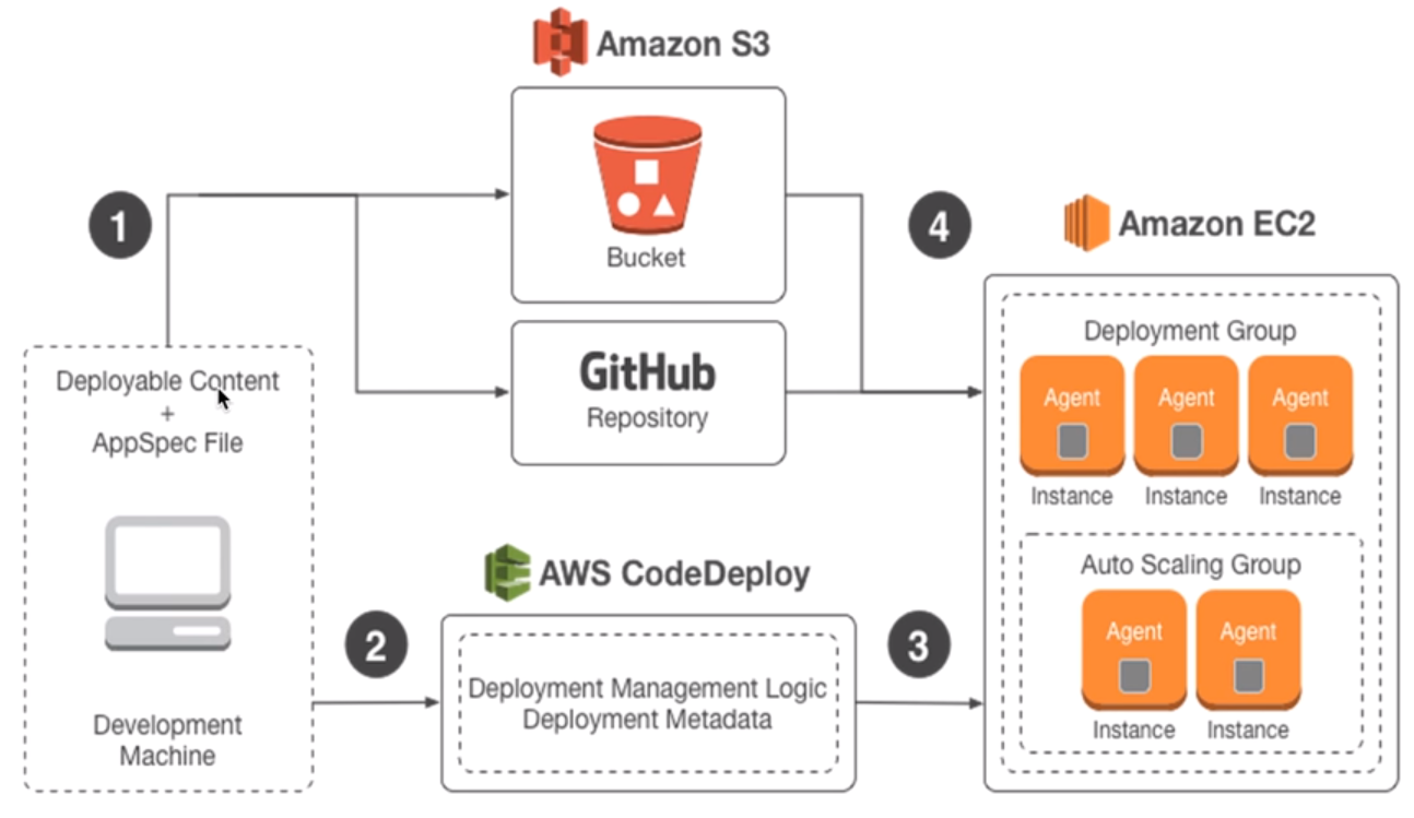 AWS EC2 Spot Instance CodeDeploy using Git Repository