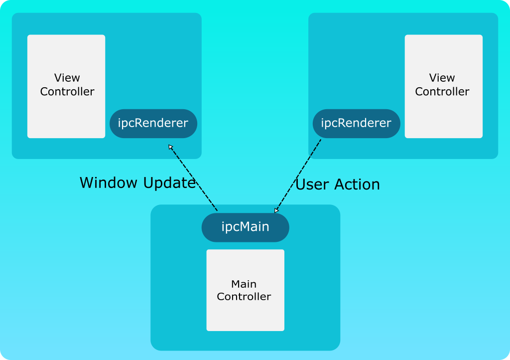 How to architect your Electron App — with Example - Ravi Sharma - Medium