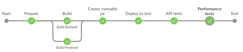 CI/CD with Jenkins and Ansible - ITNEXT