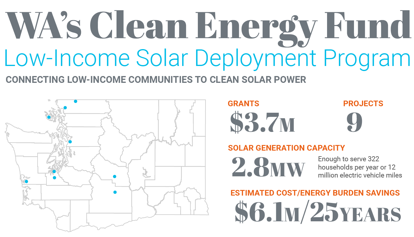 Washington state map shows project locations. Text describes that the nine projects will generate 2.8megawatts of energy and save $6.1 million over 25 years.