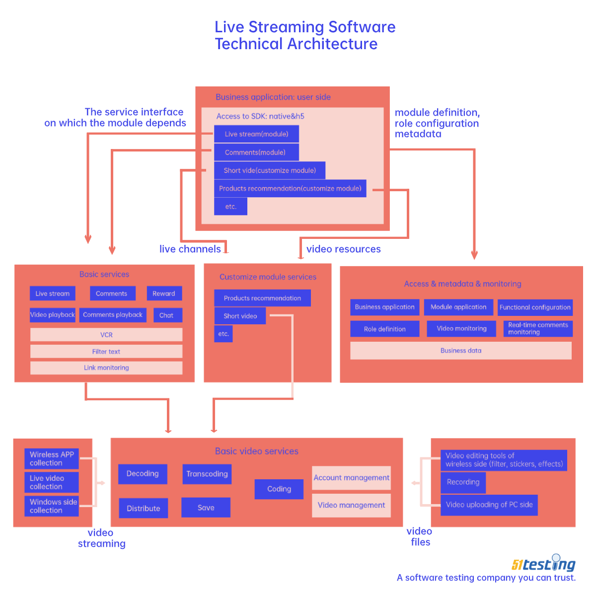 live streaming software technical architecture