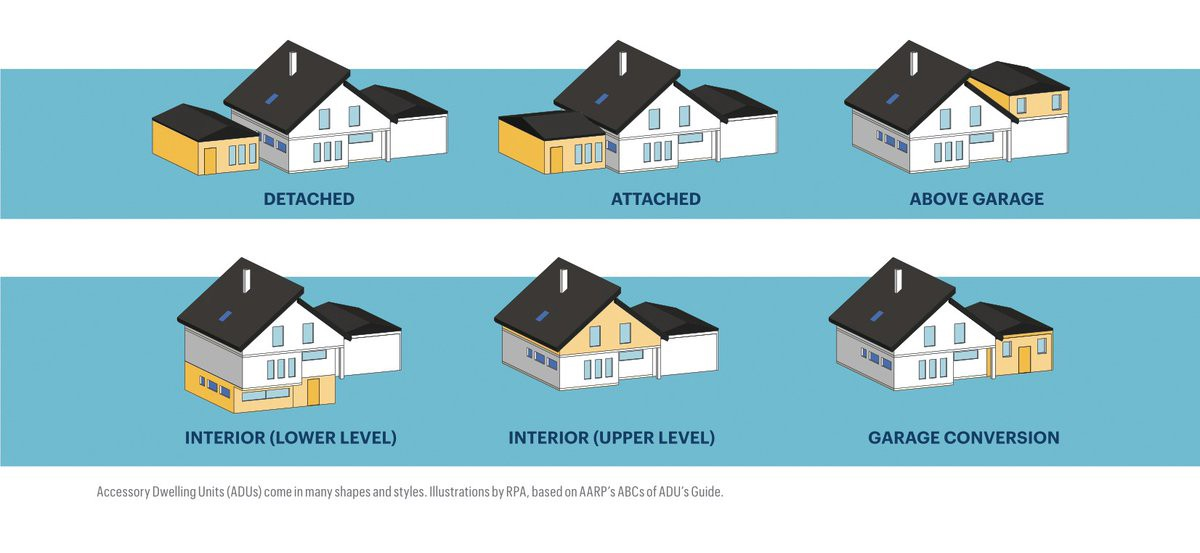 Illustrations of different types of accessory dwelling units.