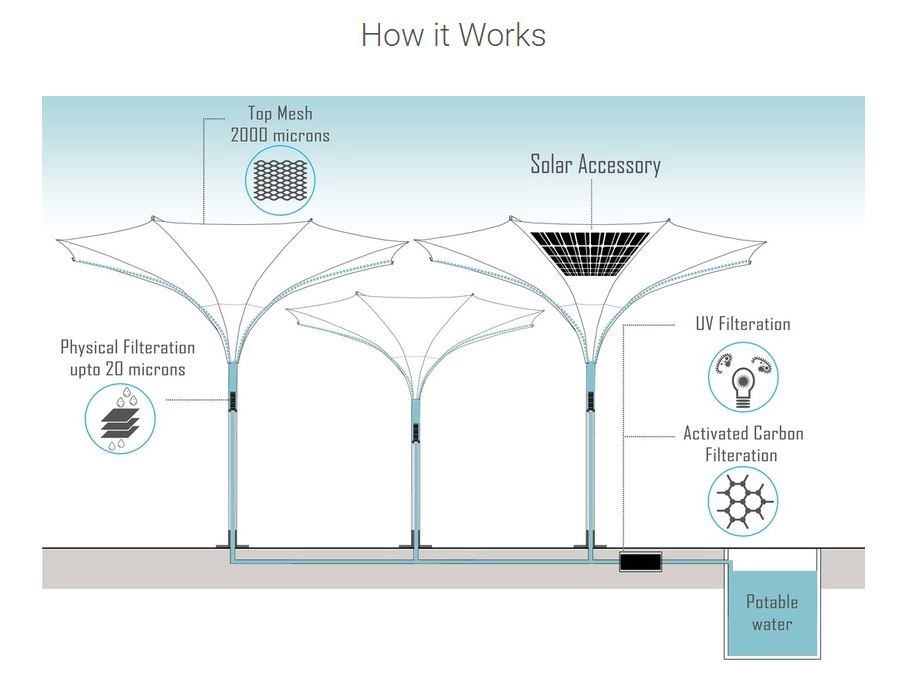 "This ""Inverted Umbrella"" Harvests Drinking Water and Solar Energy"