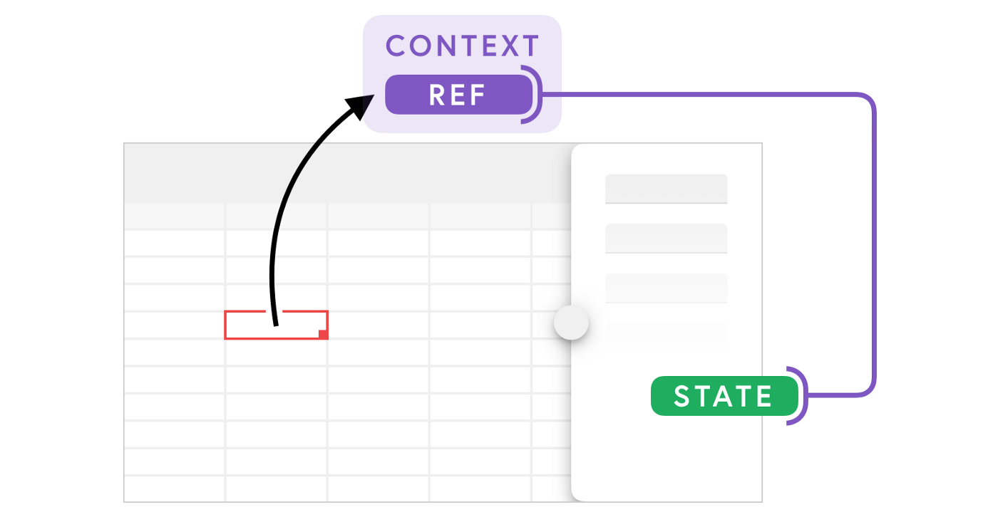 Diagram of the article's main idea: update a sibling component's state via a ref