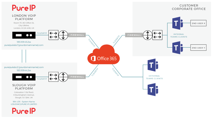 Microsoft Teams Direct Routing with Pure IP (No On-Prem Infrastructure)