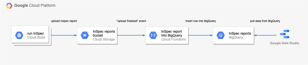 Consolidating the InSpec reports into BigQuery and using Data Studio for visualization.