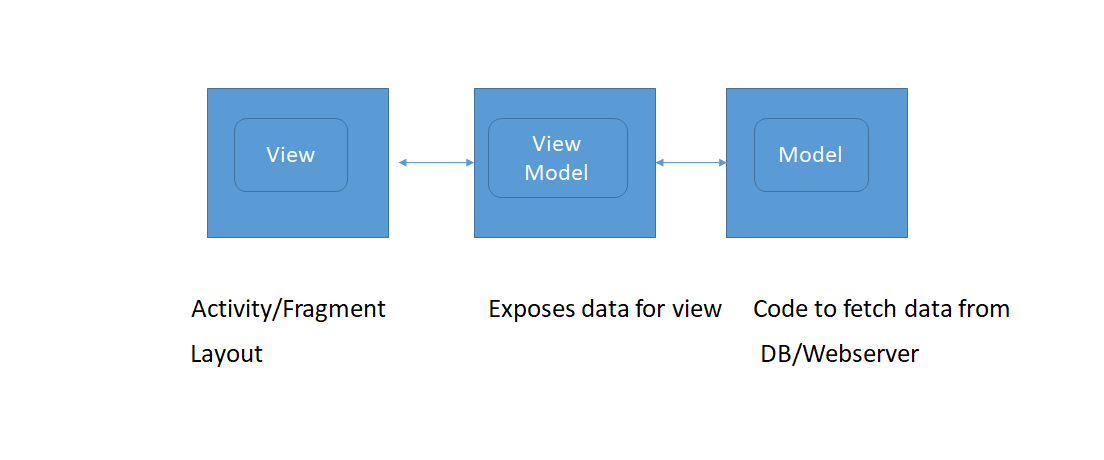Android Architecture Patterns Model View View Model — Part 1