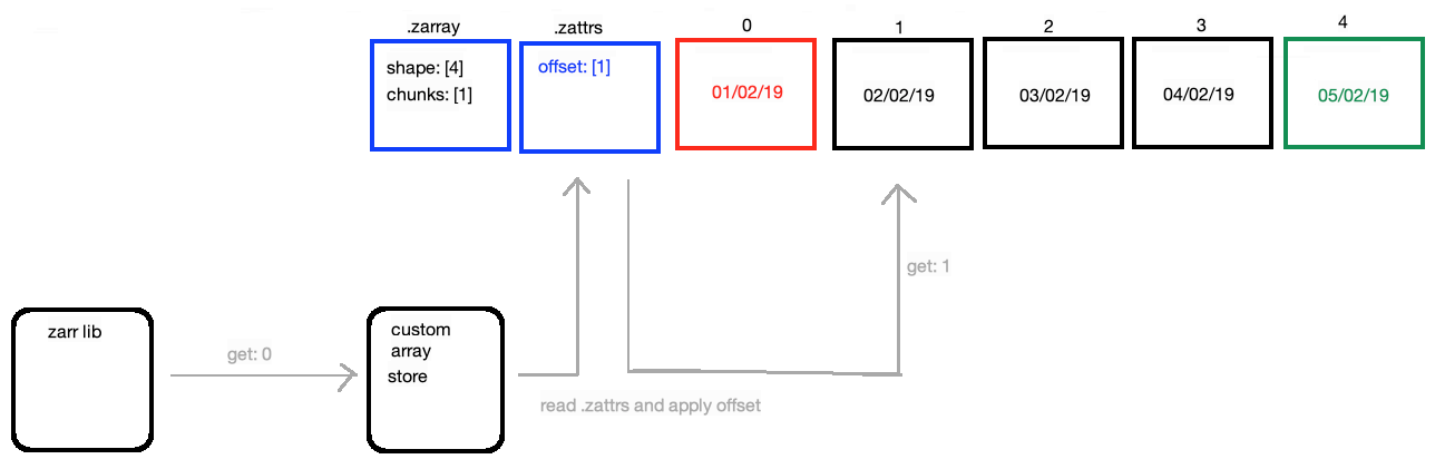 Creating a data format for high momentum datasets - Informatics Lab