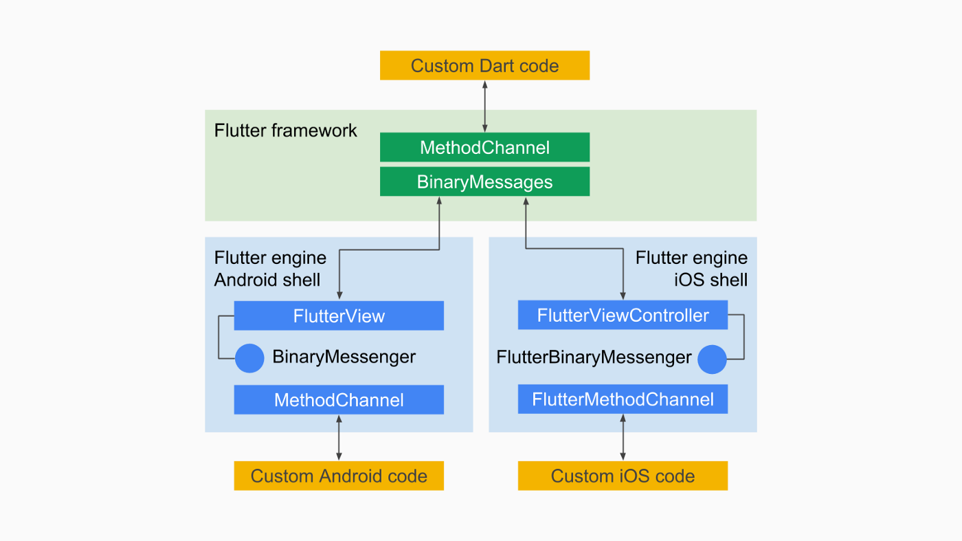 Flutter Platform Channels - Flutter - Medium
