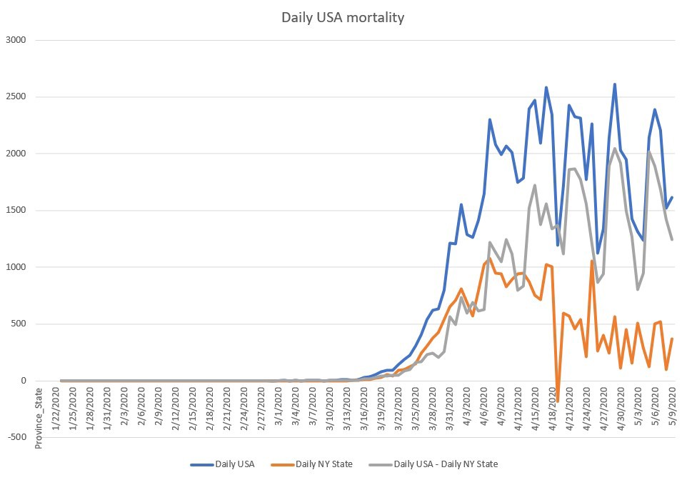 Daily COVID-19 USA mortality rates show no slowing down for a month now
