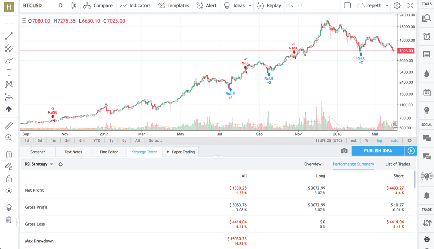 The Single Most Profitable Bitcoin Indicator - Data Driven Investor