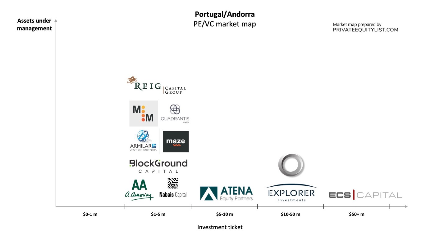 Portugal and Andorra PE/VC list
