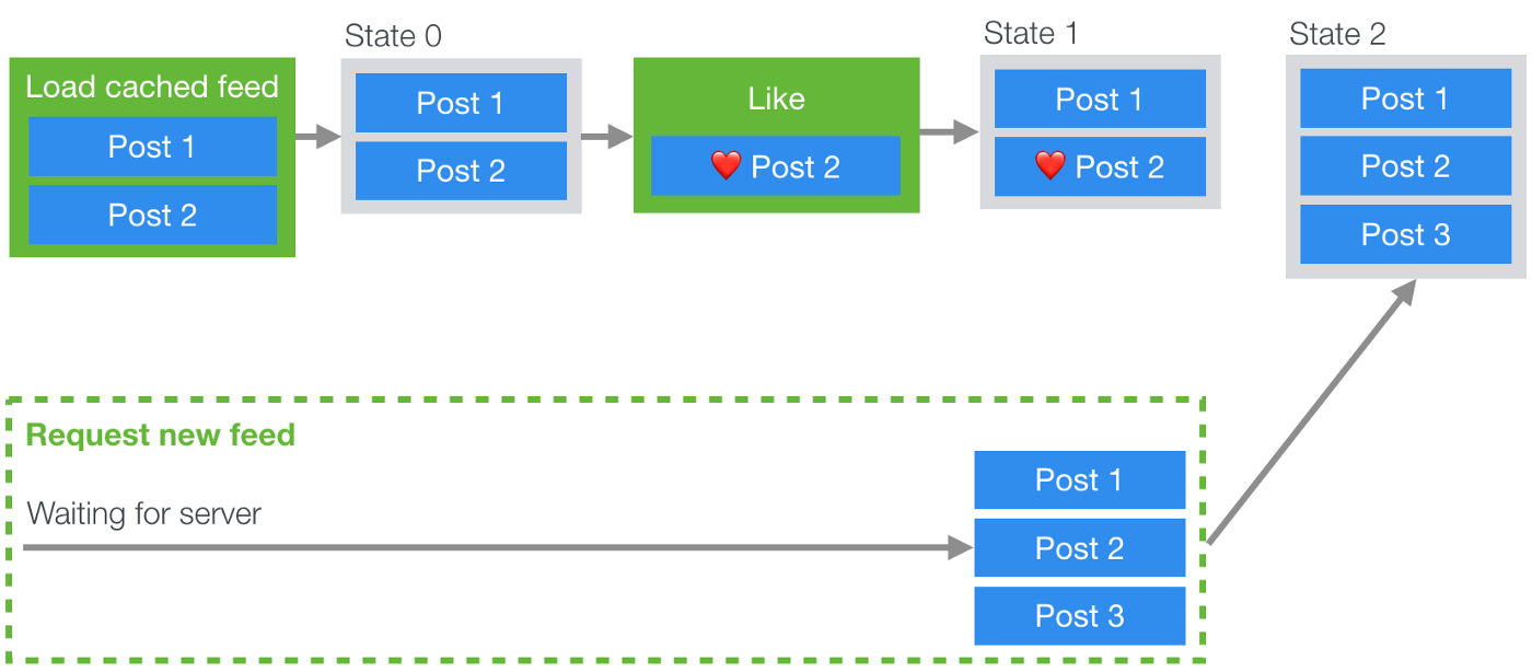 The naive way of using Redux to display a cached post
