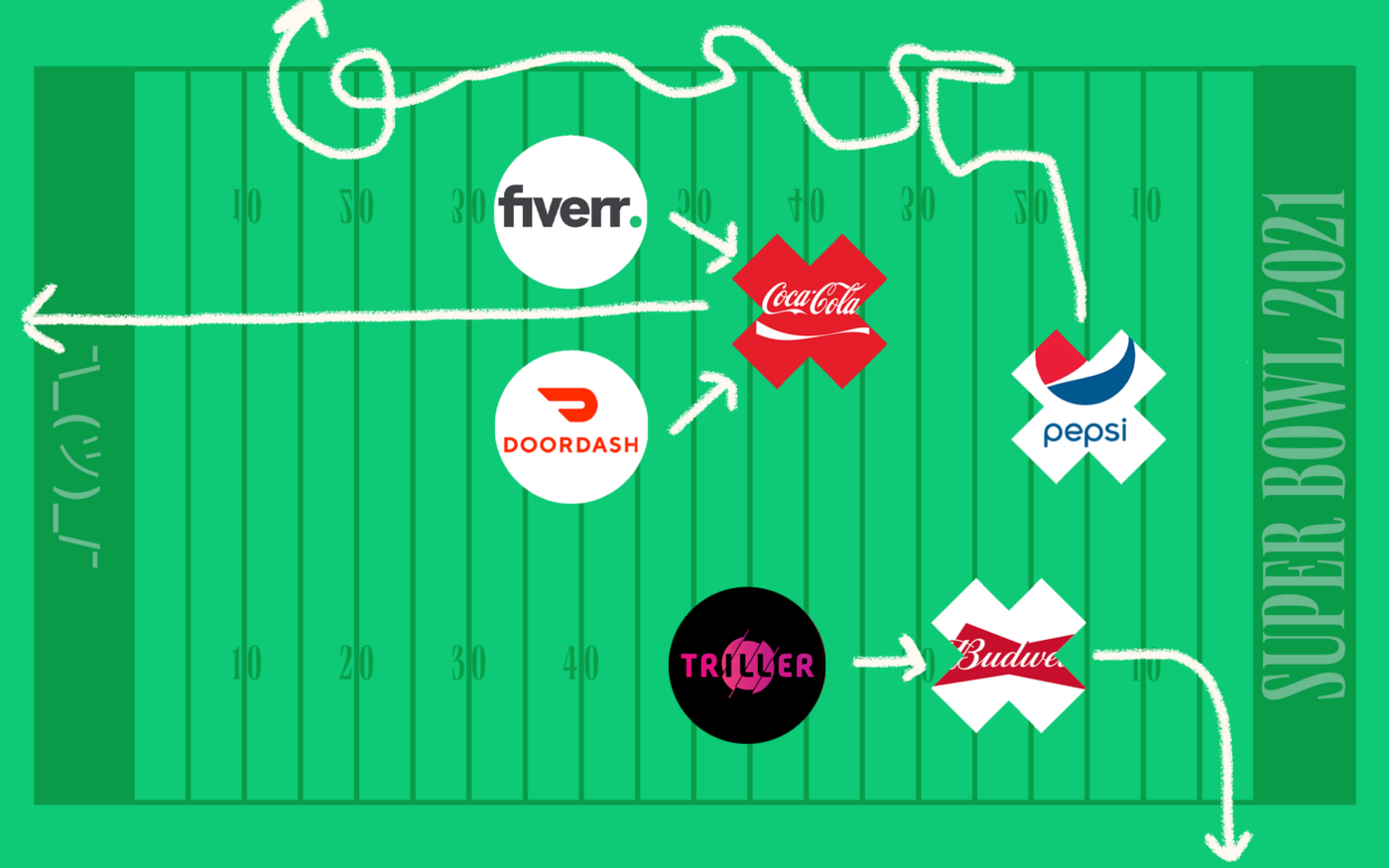Logos of Fiverr, Coca-Cola, Doordash, Pepsi, Triller, and Budweiser as O's and X's on a football play