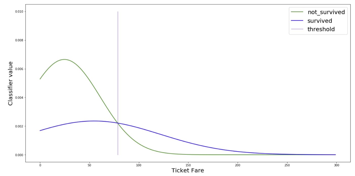 Naive Bayes Classification With Sklearn - Sicara's blog