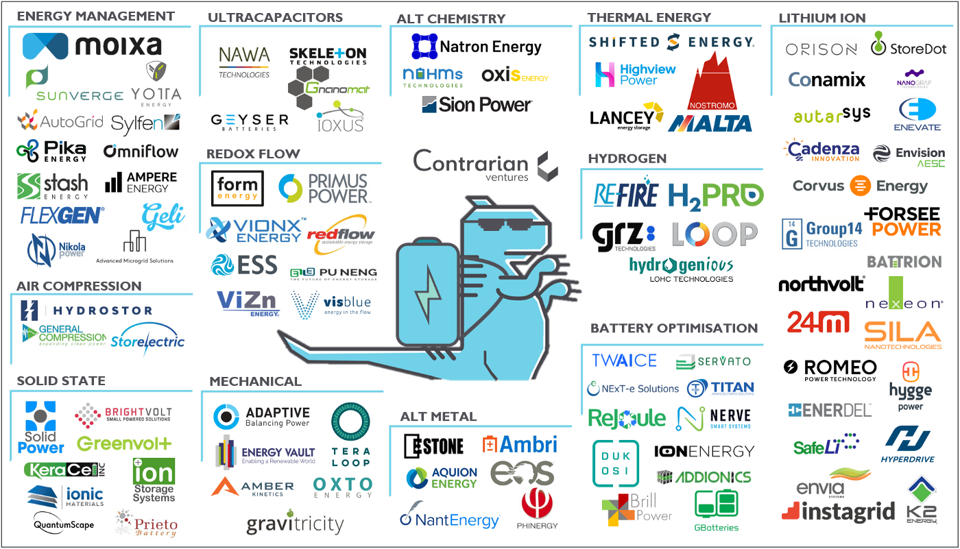 Energy Storage Batteries Lithium Ion Startup Company Map Ecosystem Efficiency Management Hydrogen Fuel Cells