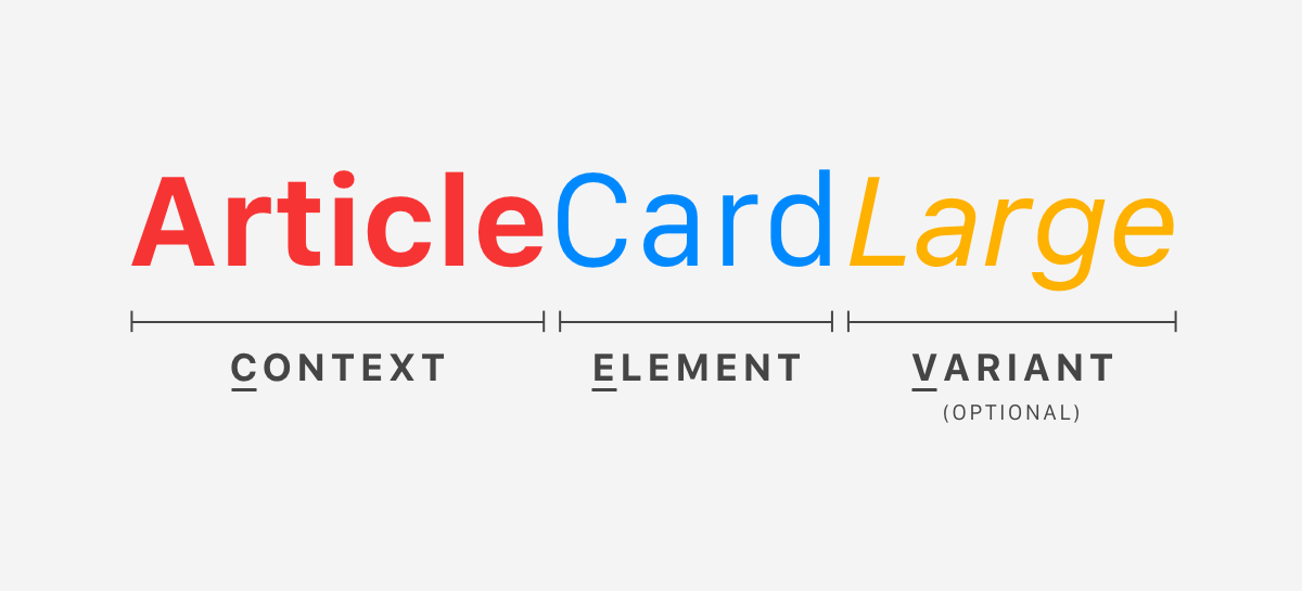 An example of component name with CEV naming convention (Article Card Large, respectively Context, Element and Variant).