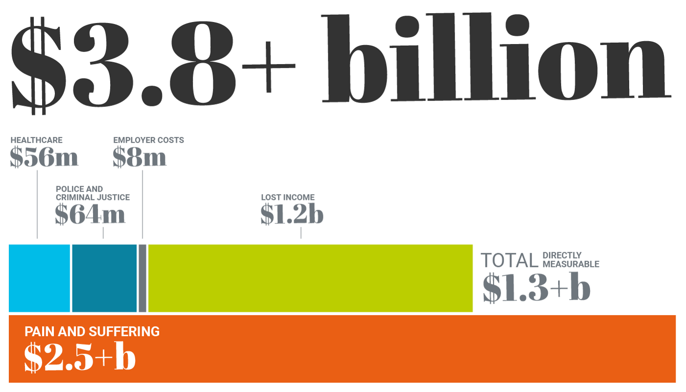 Graphic shows the various costs of gun violence and how they add up to $3.8 billion per year. The largest portion of the graph is for pain and suffering, which is $2.5 billion a year. The second largest portion is $1.2 billion in lost income. Health care, criminal justice costs and employer costs are also included.