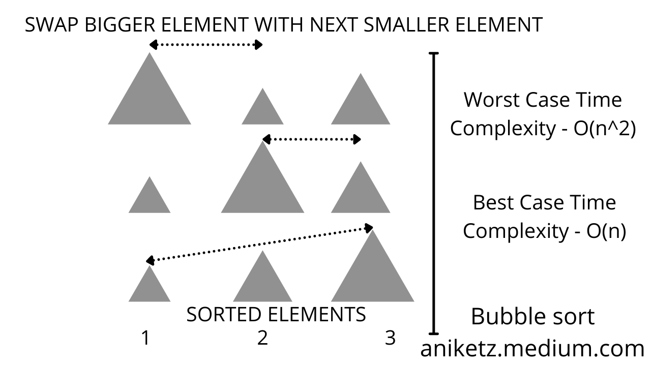 Bubble Sort Time complexity
