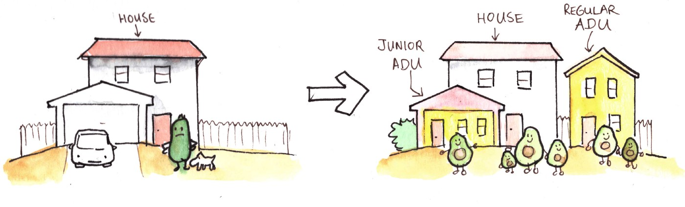 a house with a garage has the garage turned into a Junior ADU, and a regular ADU added in the backyard.