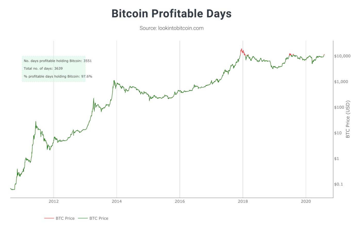 HODLing Bitcoin has been a profitable strategy over 97% of the time since Bitcoin's inception