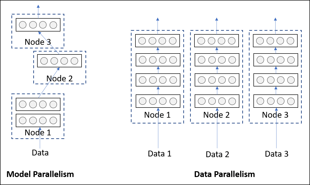 Distributed training of Deep Learning models with PyTorch