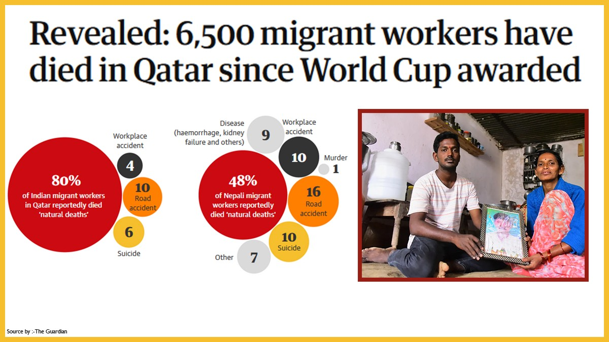 6,500 migrant workers have died in Qatar since World Cup awarded.