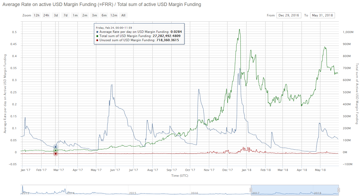 Market Funding Rates — Sentiment and Directional Indicators