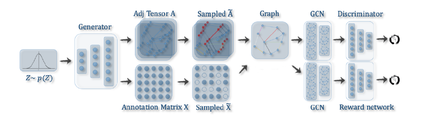Beyond Graph Convolution Networks - Towards Data Science