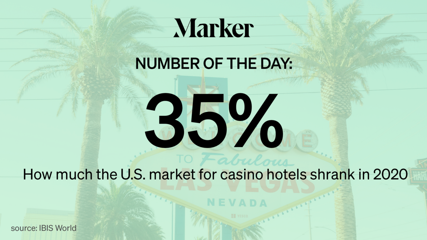 Marker # of the Day—35%: How much the U.S. market for casino hotels shrank in 2020. Source: IBIS World