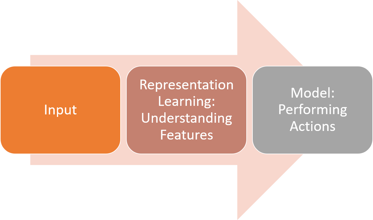 The Secret Layer Behind Every Successful Deep Learning Model