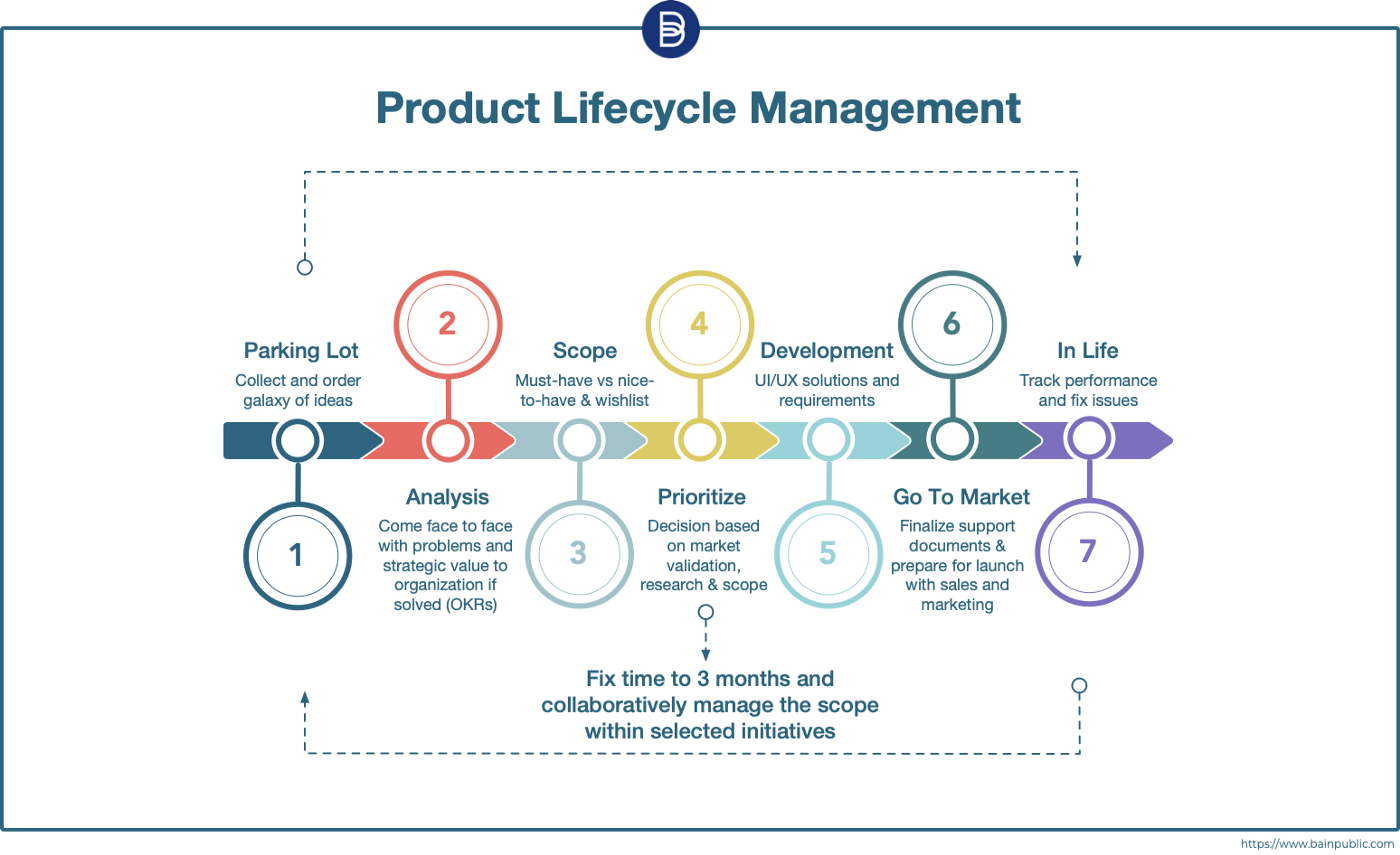 Bain Public on Product Lifecycle
